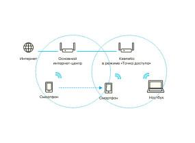 Подробно о Wi-Fi роуминге и его настройке