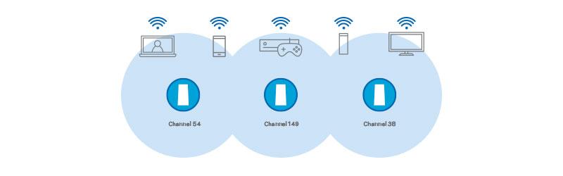 Wi-Fi от Mesh системы