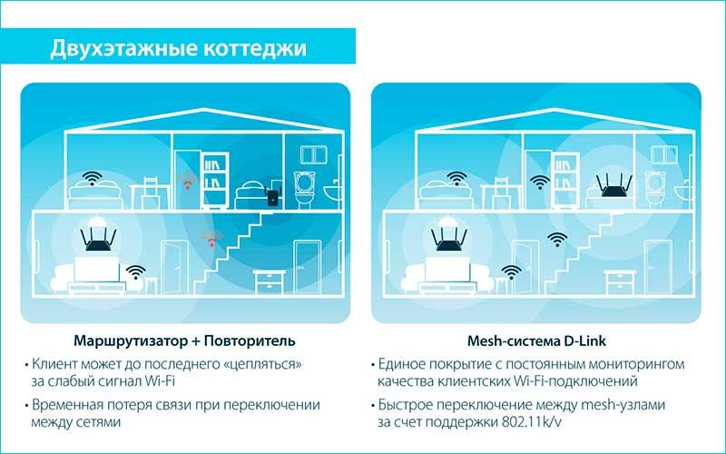 EasyMesh в двухэтажных коттеджах