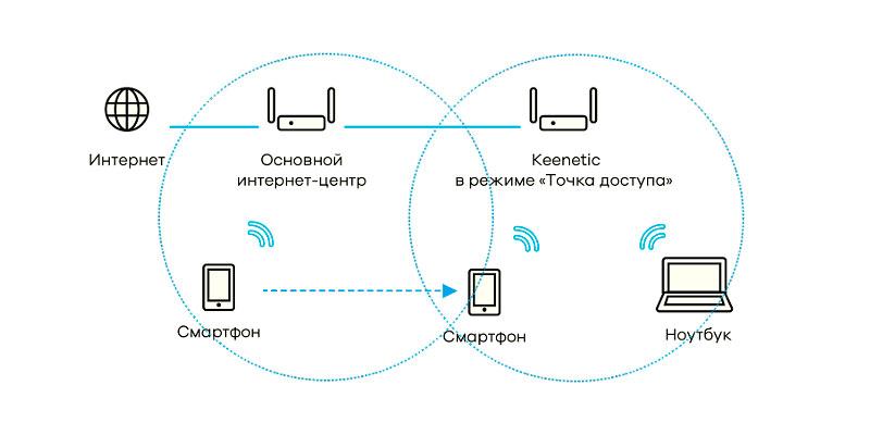 Wi-Fi роуминг от Keenetic