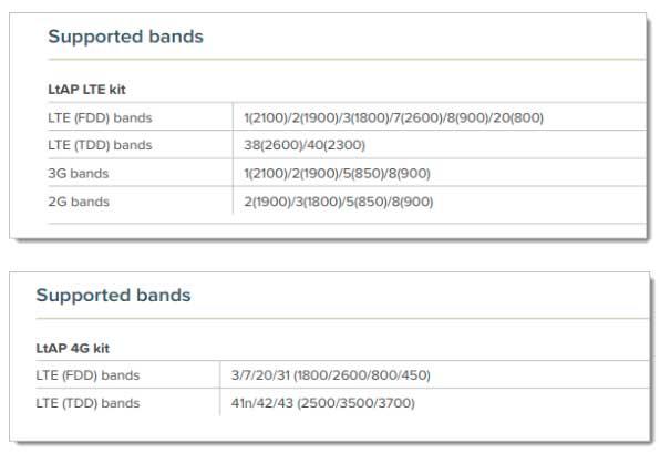 Сравнение Mikrotik LtAP 4G kit и LtAP LTE kit
