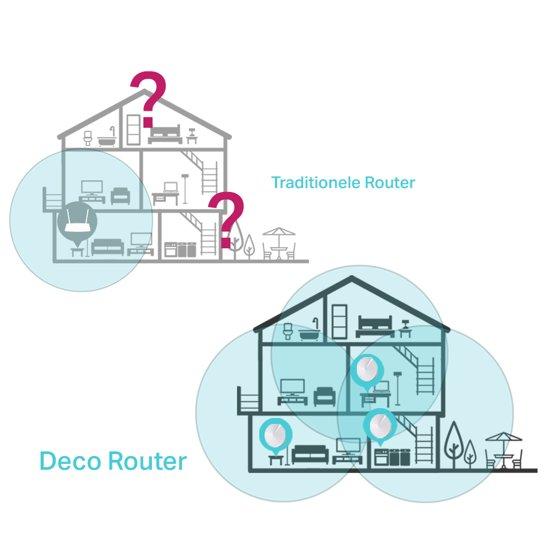 Сравнение TP-Link Deco с обычными роутерами