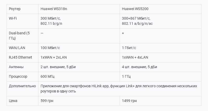 Таблица - сравнение роутеров Huawei WS318n и WS5200
